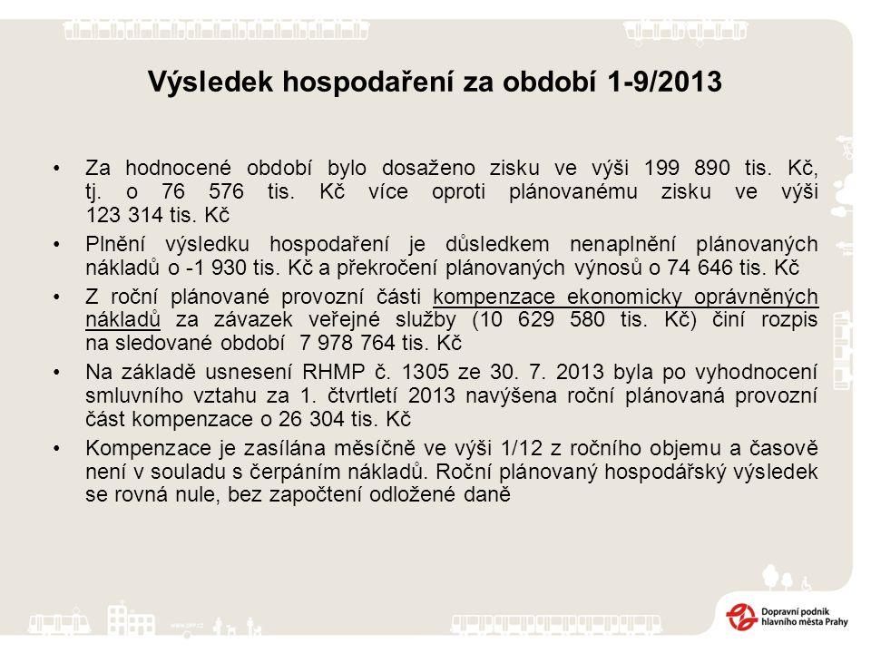 Výsledek hospodaření za období 1-9/2013 Za hodnocené období bylo dosaženo zisku ve výši 199 890 tis. Kč, tj. o 76 576 tis. Kč více oproti plánovanému