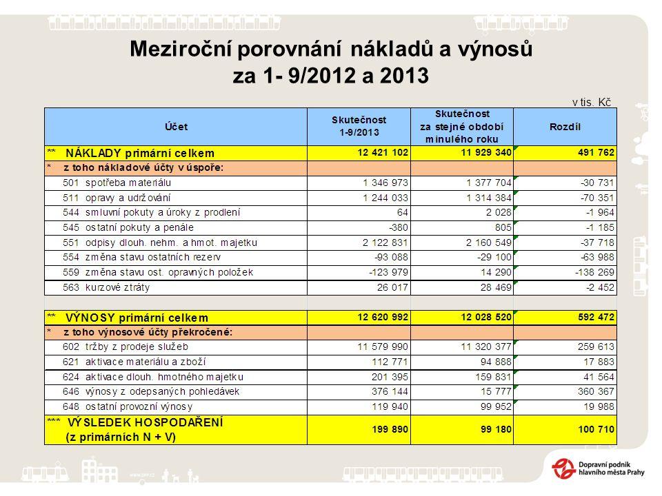 v tis. Kč Meziroční porovnání nákladů a výnosů za 1- 9/2012 a 2013