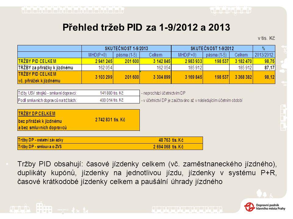 Přehled tržeb PID za 1-9/2012 a 2013 Tržby PID obsahují: časové jízdenky celkem (vč. zaměstnaneckého jízdného), duplikáty kupónů, jízdenky na jednotli