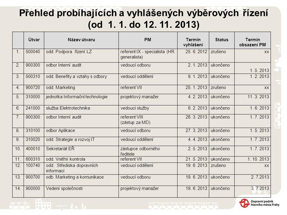Přehled probíhajících a vyhlášených výběrových řízení (od 1. 1. do 12. 11. 2013) ÚtvarNázev útvaruPMTermín vyhlášení StatusTermín obsazení PM 1.500040