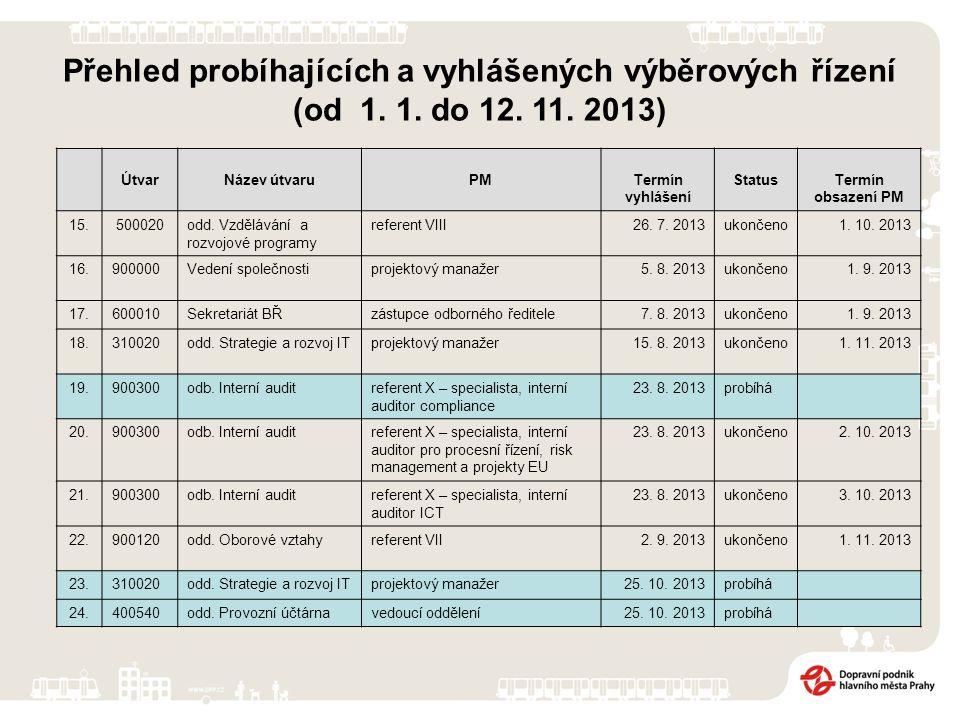 Přehled probíhajících a vyhlášených výběrových řízení (od 1. 1. do 12. 11. 2013) ÚtvarNázev útvaruPMTermín vyhlášení StatusTermín obsazení PM 15. 5000