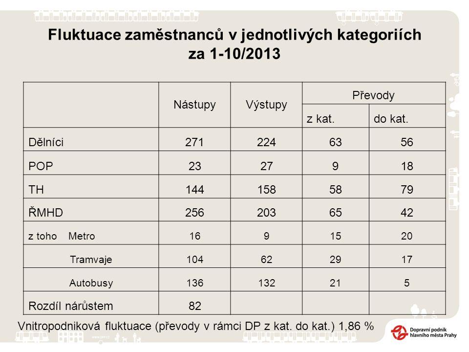 Fluktuace zaměstnanců v jednotlivých kategoriích za 1-10/2013 Vnitropodniková fluktuace (převody v rámci DP z kat. do kat.) 1,86 % NástupyVýstupy Přev