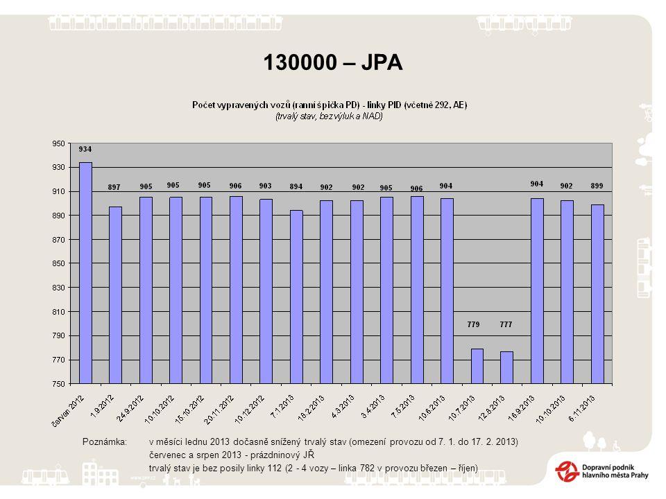 130000 – JPA Poznámka: v měsíci lednu 2013 dočasně snížený trvalý stav (omezení provozu od 7. 1. do 17. 2. 2013) červenec a srpen 2013 - prázdninový J
