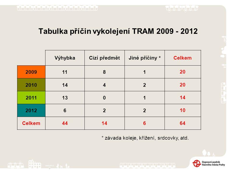 Tabulka příčin vykolejení TRAM 2009 - 2012 VýhybkaCizí předmětJiné příčiny *Celkem 2009118120 2010144220 2011130114 201262210 Celkem4414664 * závada koleje, křížení, srdcovky, atd.