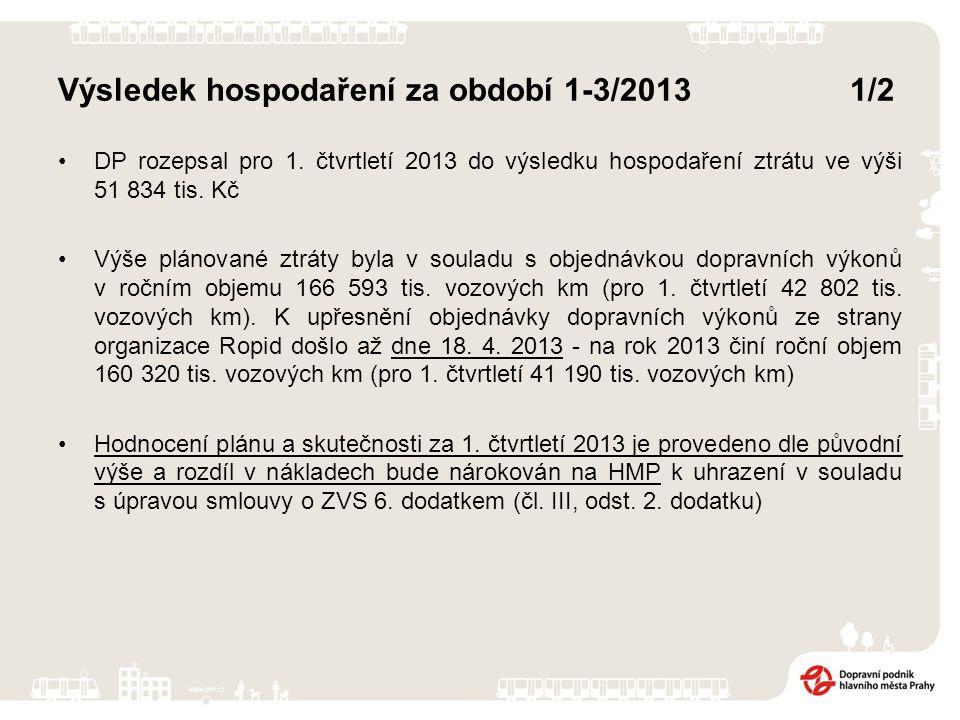 Výsledek hospodaření za období 1-3/2013 1/2 DP rozepsal pro 1. čtvrtletí 2013 do výsledku hospodaření ztrátu ve výši 51 834 tis. Kč Výše plánované ztr
