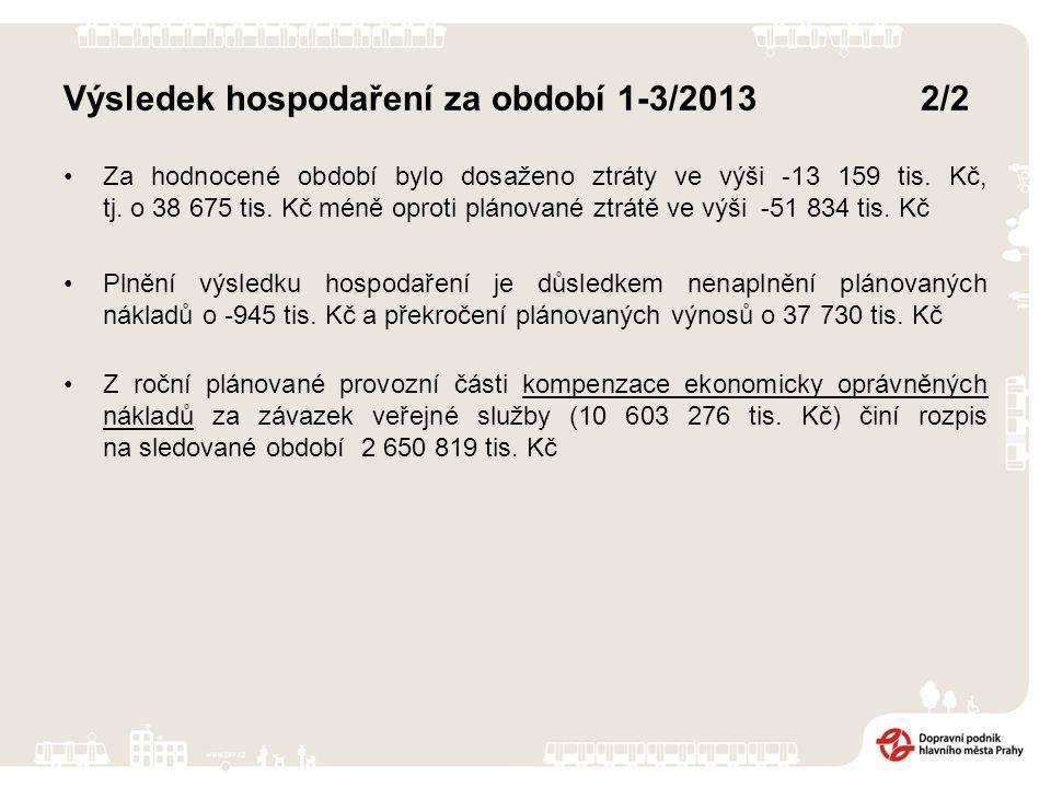 Výsledek hospodaření za období 1-3/2013 2/2 Za hodnocené období bylo dosaženo ztráty ve výši -13 159 tis. Kč, tj. o 38 675 tis. Kč méně oproti plánova