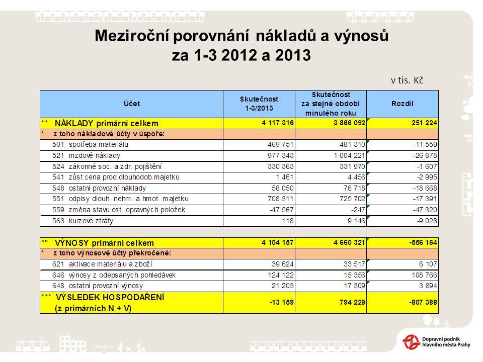 v tis. Kč Meziroční porovnání nákladů a výnosů za 1-3 2012 a 2013