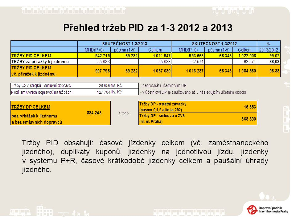 Přehled tržeb PID za 1-3 2012 a 2013 Tržby PID obsahují: časové jízdenky celkem (vč. zaměstnaneckého jízdného), duplikáty kupónů, jízdenky na jednotli