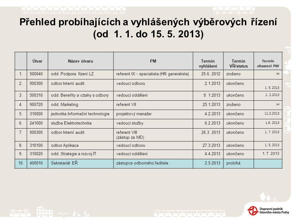 Přehled probíhajících a vyhlášených výběrových řízení (od 1. 1. do 15. 5. 2013) ÚtvarNázev útvaruPMTermín vyhlášení Termín VŘ/status Termín obsazení P