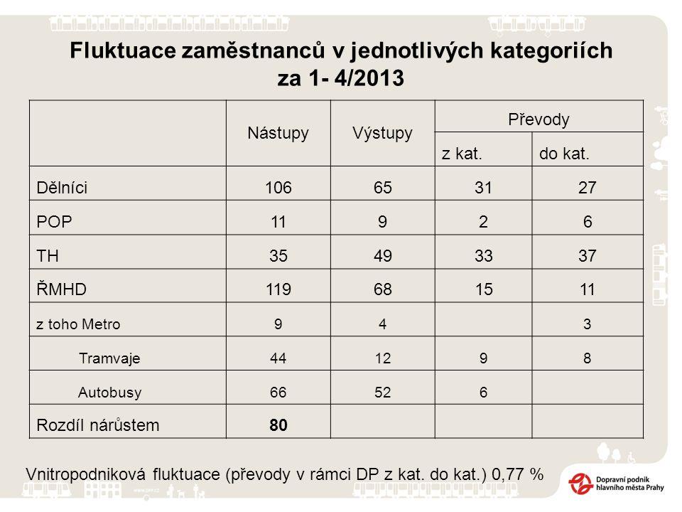 Fluktuace zaměstnanců v jednotlivých kategoriích za 1- 4/2013 NástupyVýstupy Převody z kat.do kat. Dělníci106653127 POP11926 TH35493337 ŘMHD119681511