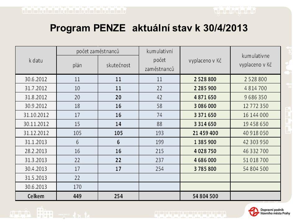 Program PENZE aktuální stav k 30/4/2013