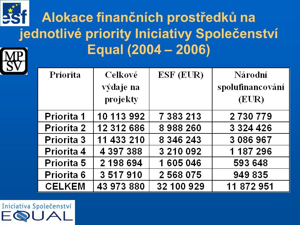 Alokace finančních prostředků na jednotlivé priority Iniciativy Společenství Equal (2004 – 2006)