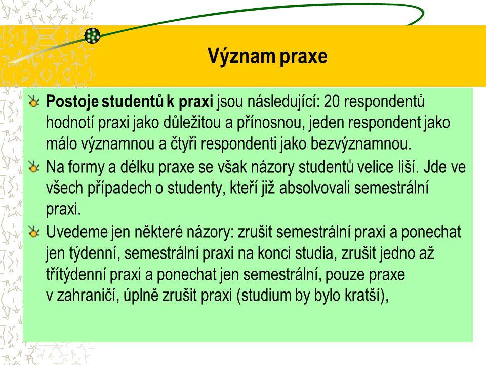 Význam praxe Postoje studentů k praxi jsou následující: 20 respondentů hodnotí praxi jako důležitou a přínosnou, jeden respondent jako málo významnou