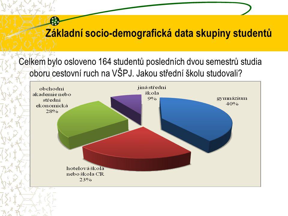 Základní socio-demografická data skupiny studentů Celkem bylo osloveno 164 studentů posledních dvou semestrů studia oboru cestovní ruch na VŠPJ. Jakou
