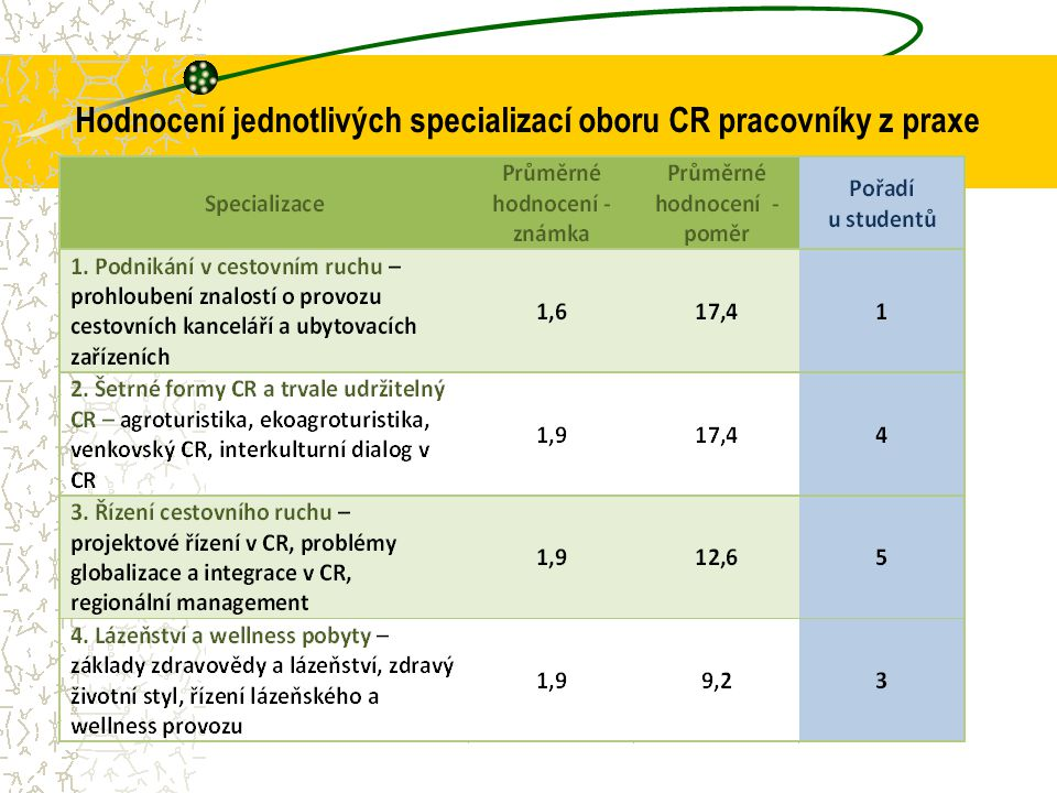 Hodnocení jednotlivých specializací oboru CR pracovníky z praxe