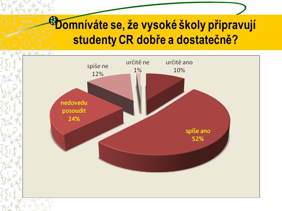 Domníváte se, že vysoké školy připravují studenty CR dobře a dostatečně?