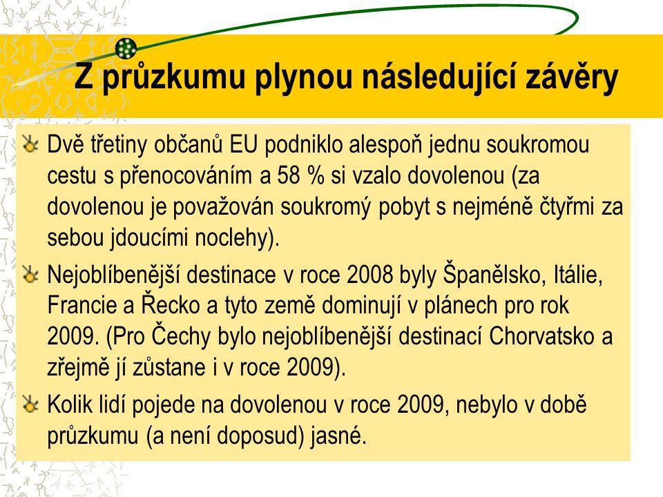 Z průzkumu plynou následující závěry Dvě třetiny občanů EU podniklo alespoň jednu soukromou cestu s přenocováním a 58 % si vzalo dovolenou (za dovolen
