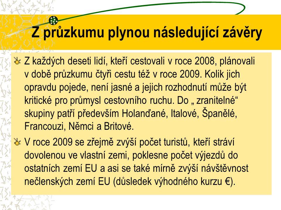 Z průzkumu plynou následující závěry Z každých deseti lidí, kteří cestovali v roce 2008, plánovali v době průzkumu čtyři cestu též v roce 2009. Kolik