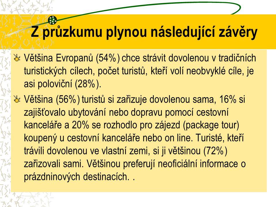 Z průzkumu plynou následující závěry Většina Evropanů (54%) chce strávit dovolenou v tradičních turistických cílech, počet turistů, kteří volí neobvyk