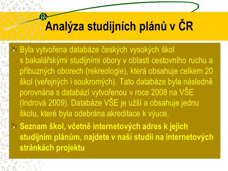 Analýza studijních plánů v ČR Byla vytvořena databáze českých vysokých škol s bakalářskými studijními obory v oblasti cestovního ruchu a příbuzných ob