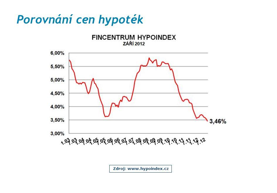 Porovnání cen hypoték Zdroj: www.hypoindex.cz