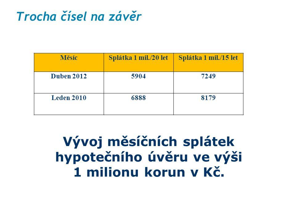 Trocha čísel na závěr MěsícSplátka 1 mil./20 letSplátka 1 mil./15 let Duben 201259047249 Leden 201068888179 Vývoj měsíčních splátek hypotečního úvěru