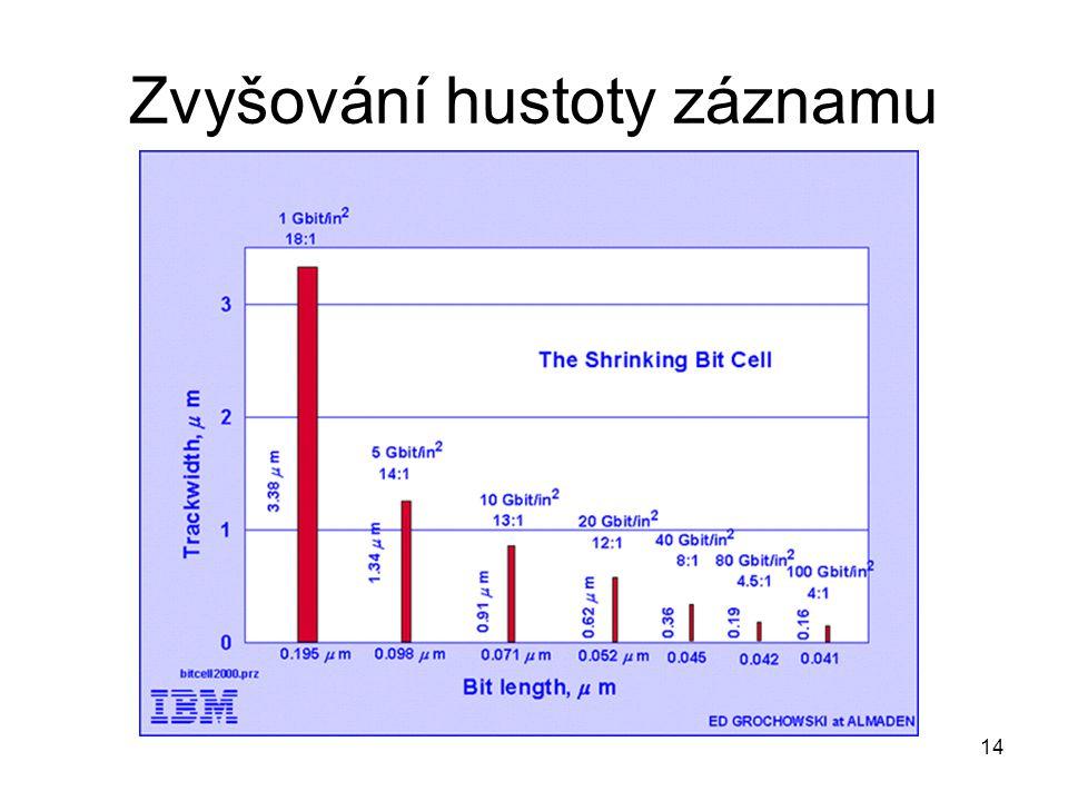14 Zvyšování hustoty záznamu
