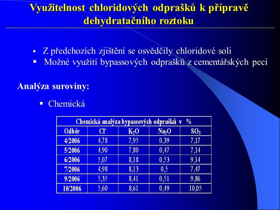 Využitelnost chloridových odprašků k přípravě dehydratačního roztoku  Z předchozích zjištění se osvědčily chloridové soli  Možné využití bypassových odprašků z cementářských pecí Analýza suroviny:  Chemická