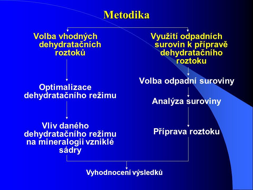 Metodika Volba vhodných dehydratačních roztoků Optimalizace dehydratačního režimu Vliv daného dehydratačního režimu na mineralogii vzniklé sádry Využití odpadních surovin k přípravě dehydratačního roztoku Volba odpadní suroviny Analýza suroviny Příprava roztoku Vyhodnocení výsledků
