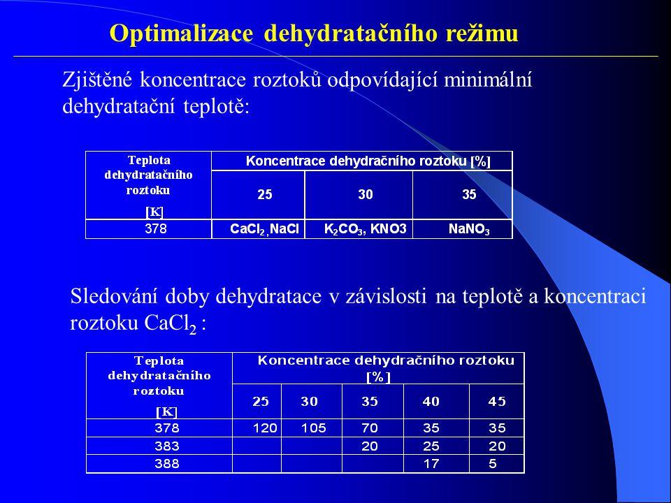 Optimalizace dehydratačního režimu Sledování doby dehydratace v závislosti na teplotě a koncentraci roztoku CaCl 2 : Zjištěné koncentrace roztoků odpovídající minimální dehydratační teplotě: