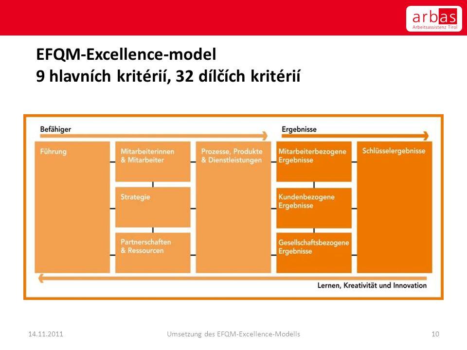EFQM-Excellence-model 9 hlavních kritérií, 32 dílčích kritérií 14.11.2011Umsetzung des EFQM-Excellence-Modells10