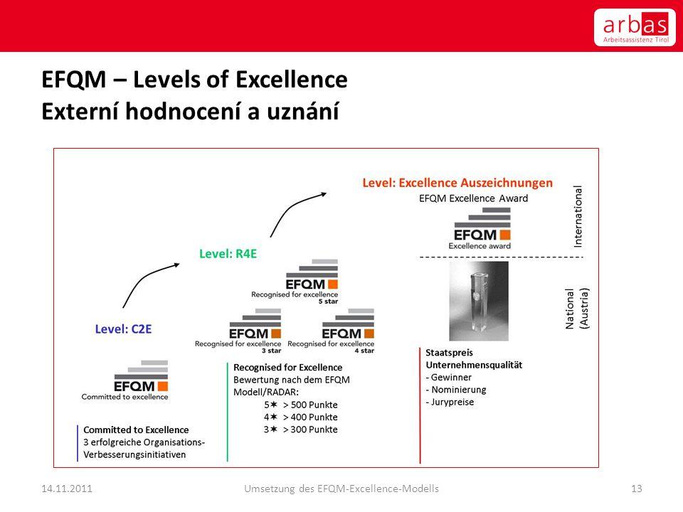 EFQM – Levels of Excellence Externí hodnocení a uznání 14.11.2011Umsetzung des EFQM-Excellence-Modells13