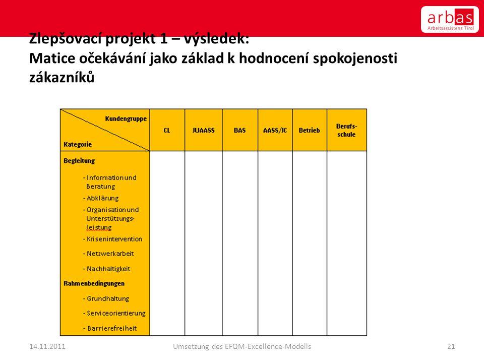 Zlepšovací projekt 1 – výsledek: Matice očekávání jako základ k hodnocení spokojenosti zákazníků 14.11.2011Umsetzung des EFQM-Excellence-Modells21
