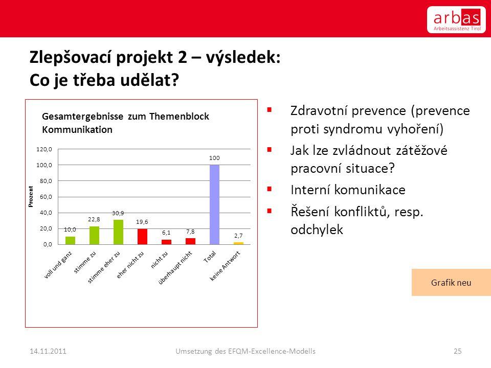Zlepšovací projekt 2 – výsledek: Co je třeba udělat?  Zdravotní prevence (prevence proti syndromu vyhoření)  Jak lze zvládnout zátěžové pracovní sit