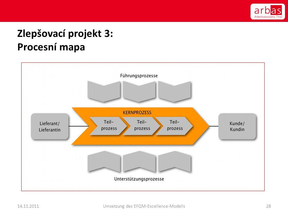 Zlepšovací projekt 3: Procesní mapa 14.11.2011Umsetzung des EFQM-Excellence-Modells28