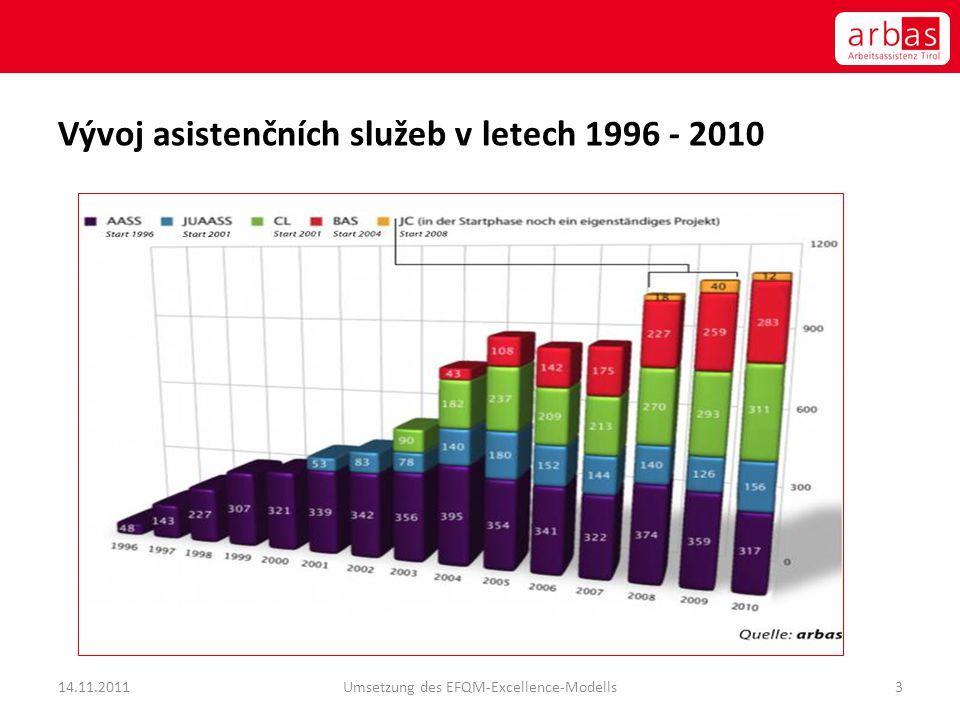 Vývoj asistenčních služeb v letech 1996 - 2010 14.11.2011Umsetzung des EFQM-Excellence-Modells3
