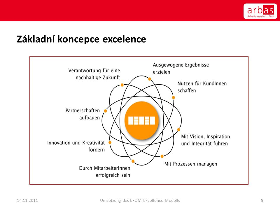Základní koncepce excelence 14.11.2011Umsetzung des EFQM-Excellence-Modells9