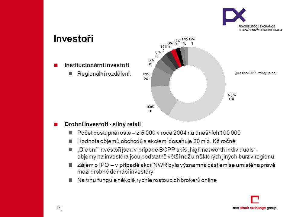 11| Institucionární investoři Regionální rozdělení: Drobní investoři - silný retail Počet postupně roste – z 5 000 v roce 2004 na dnešních 100 000 Hodnota objemů obchodů s akciemi dosahuje 20 mld.