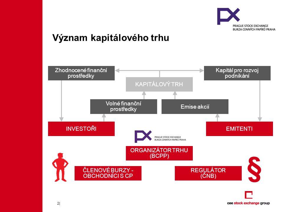 2| Význam kapitálového trhu KAPITÁLOVÝ TRH Volné finanční prostředky Emise akcií EMITENTI Zhodnocené finanční prostředky Kapitál pro rozvoj podnikání ČLENOVÉ BURZY - OBCHODNÍCI S CP REGULÁTOR (ČNB) ORGANIZÁTOR TRHU (BCPP) § INVESTOŘI