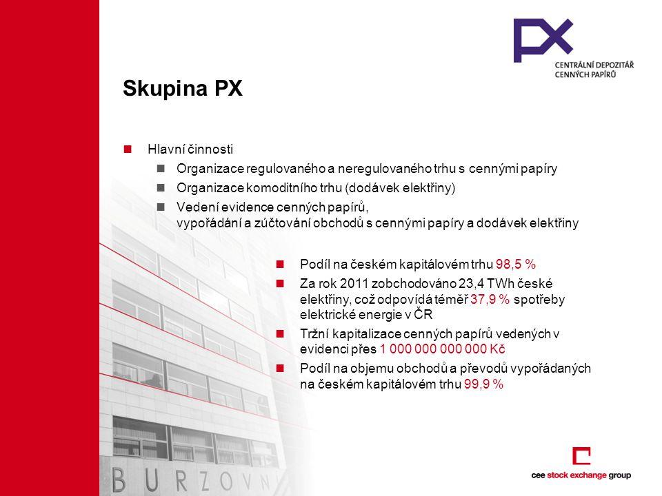 3| Skupina PX Hlavní činnosti Organizace regulovaného a neregulovaného trhu s cennými papíry Organizace komoditního trhu (dodávek elektřiny) Vedení evidence cenných papírů, vypořádání a zúčtování obchodů s cennými papíry a dodávek elektřiny Podíl na českém kapitálovém trhu 98,5 % Za rok 2011 zobchodováno 23,4 TWh české elektřiny, což odpovídá téměř 37,9 % spotřeby elektrické energie v ČR Tržní kapitalizace cenných papírů vedených v evidenci přes 1 000 000 000 000 Kč Podíl na objemu obchodů a převodů vypořádaných na českém kapitálovém trhu 99,9 %