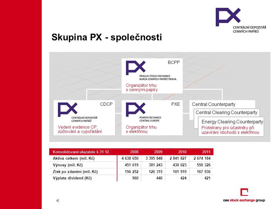 5| CEE Stock Exchange Group (CEESEG) 42 % celkové tržní kapitalizace všech burz v regionu** 48 % objemu obchodů s akciemi v regionu** Internet: www.ceeseg.com 100% 92.74% 100 % 50.45% Burza cenných papírů Praha Česko Burza cenných papírů Lublaň Slovinsko Burza cenných papírů Budapešť Maďarsko 11.90%46.67% Holding CEE Stock Exchange Group* KELER CCP 74.5% KELER Burza cenných papírů Vídeň Rakousko CCP.AAPCSEXAA 25.12%100% CCP Energy Clearing Counterparty PXE 33.33%100% CCC 10% 50%100% 33.33 % CDCPCISMOCEGH 20% 5%5% * Vlastnická struktura CEESEG AG: 52,59 % rakouské banky, 47,41 % emitenti vídeňské burzy **ČR, Rakousko, Maďarsko, Slovinsko, Slovensko, Polsko, Rumunsko, Bulharsko, Chorvatsko, Srbsko, Bosna a Hercegovina, Černá Hora