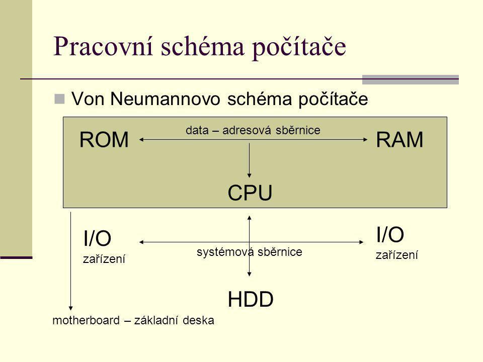 Pracovní schéma počítače Von Neumannovo schéma počítače ROMRAM CPU HDD I/O zařízení data – adresová sběrnice systémová sběrnice motherboard – základní
