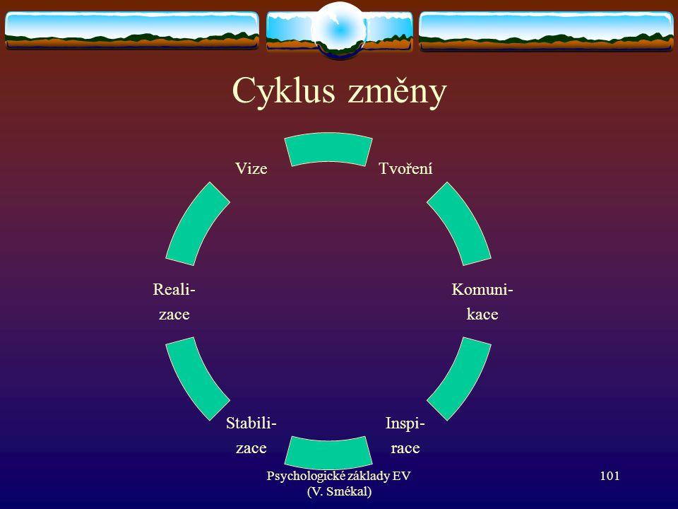 Psychologické základy EV (V. Smékal) Cyklus změny Tvoření Komuni- kace Inspi- race Stabili- zace Reali- zace Vize 101