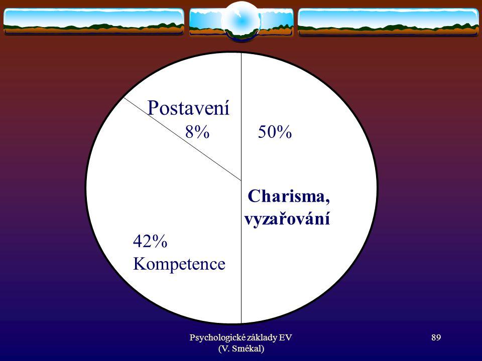 Psychologické základy EV (V. Smékal) Postavení 8% 50% Charisma, vyzařování 42% Kompetence 89