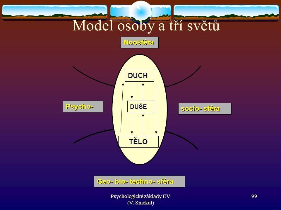 Psychologické základy EV (V. Smékal) DUCH DUŠE TĚLO Noosféra Psycho- socio- sféra Geo- bio- techno- sféra Model osoby a tří světů 99