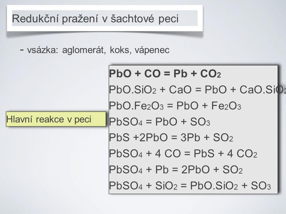 Redukční pražení v šachtové peci - vsázka: aglomerát, koks, vápenec Hlavní reakce v peci Hlavní reakce v peci PbO + CO = Pb + CO 2 PbO.SiO 2 + CaO = PbO + CaO.SiO 2 PbO.Fe 2 O 3 = PbO + Fe 2 O 3 PbSO 4 = PbO + SO 3 PbS +2PbO = 3Pb + SO 2 PbSO 4 + 4 CO = PbS + 4 CO 2 PbSO 4 + Pb = 2PbO + SO 2 PbSO 4 + SiO 2 = PbO.SiO 2 + SO 3 PbO + CO = Pb + CO 2 PbO.SiO 2 + CaO = PbO + CaO.SiO 2 PbO.Fe 2 O 3 = PbO + Fe 2 O 3 PbSO 4 = PbO + SO 3 PbS +2PbO = 3Pb + SO 2 PbSO 4 + 4 CO = PbS + 4 CO 2 PbSO 4 + Pb = 2PbO + SO 2 PbSO 4 + SiO 2 = PbO.SiO 2 + SO 3
