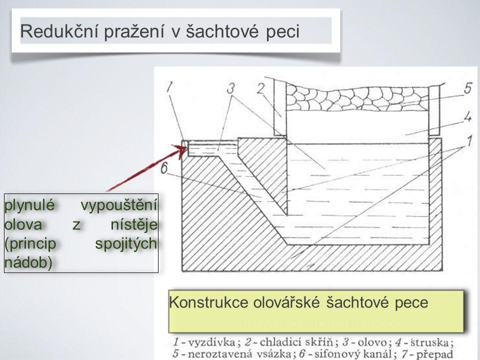 Konstrukce olovářské šachtové pece plynulé vypouštění olova z nístěje (princip spojitých nádob)