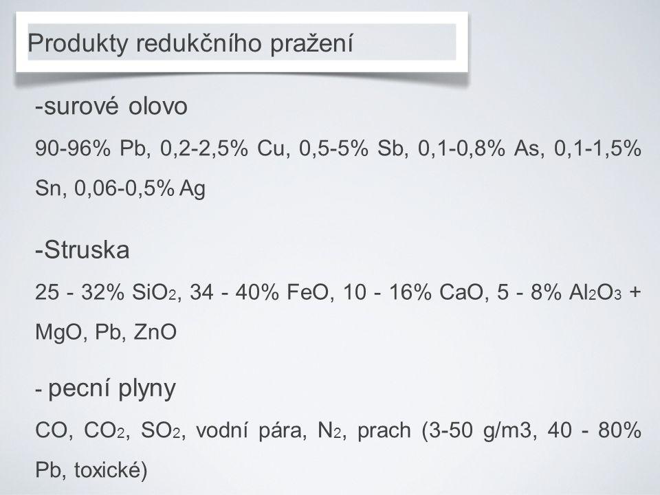 Produkty redukčního pražení -surové olovo 90-96% Pb, 0,2-2,5% Cu, 0,5-5% Sb, 0,1-0,8% As, 0,1-1,5% Sn, 0,06-0,5% Ag -Struska 25 - 32% SiO 2, 34 - 40% FeO, 10 - 16% CaO, 5 - 8% Al 2 O 3 + MgO, Pb, ZnO - pecní plyny CO, CO 2, SO 2, vodní pára, N 2, prach (3-50 g/m3, 40 - 80% Pb, toxické)