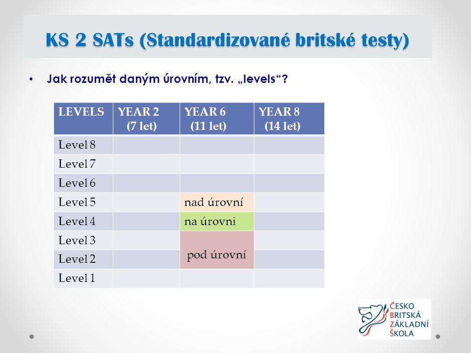"""Jak rozumět daným úrovním, tzv. """"levels ."""