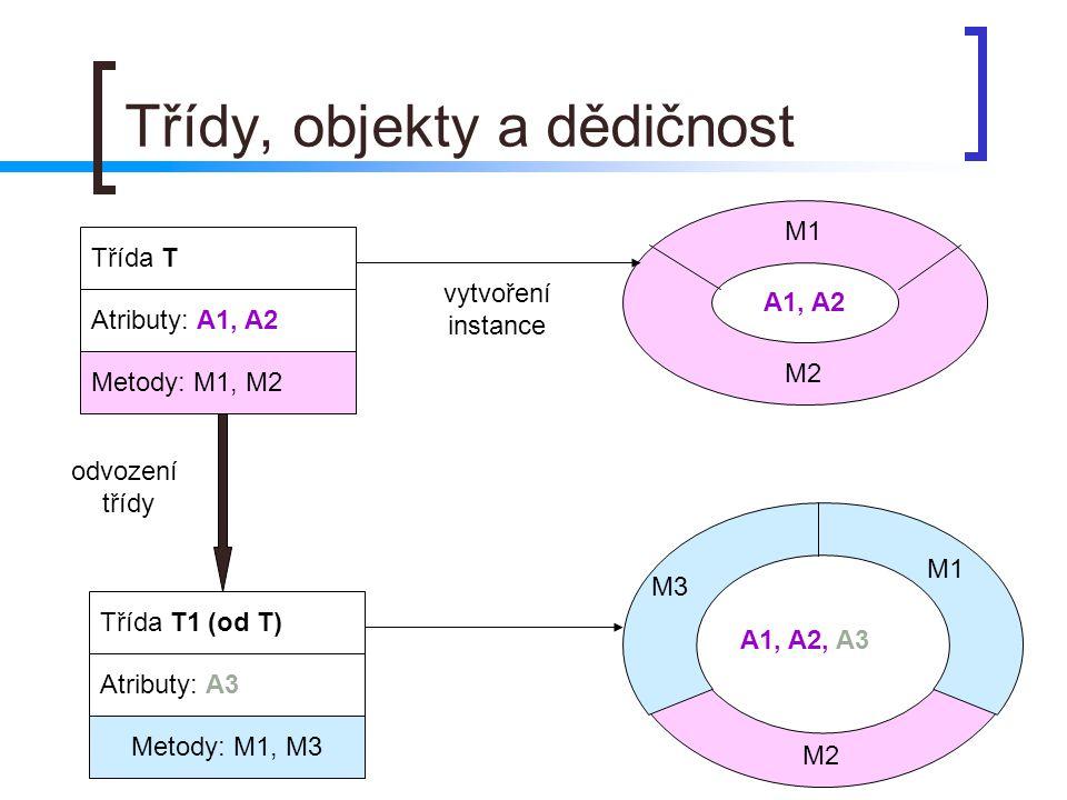 Třídy, objekty a dědičnost Třída T Atributy: A1, A2 Metody: M1, M2 A1, A2 M1 M2 Třída T1 (od T) Atributy: A3 Metody: M1, M3 A1, A2, A3 M1 M2 M3 odvoze